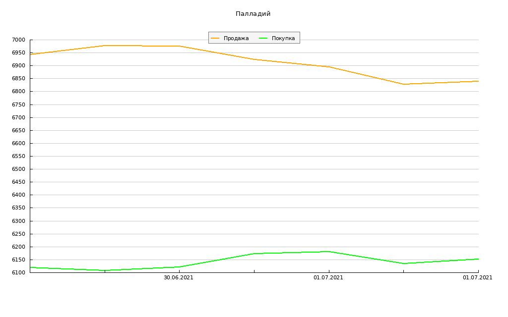 график курса палладия в сбербанке