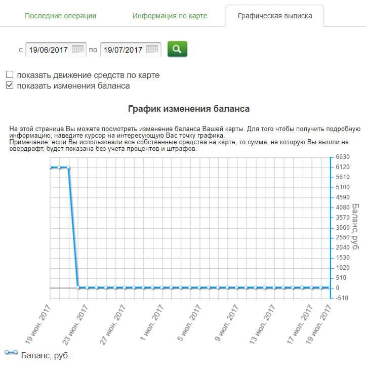 как смотреть графическую выписку в сбербанк онлайн