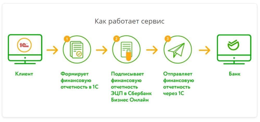 импорт платежек из 1с в сбербанк бизнес онлайн