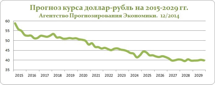 прогноз евро сбербанк 2021
