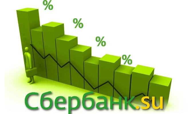 Проценты на кредит в Сбербанке