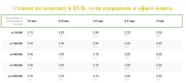 сбербанк россии вклад управляй для пенсионеров
