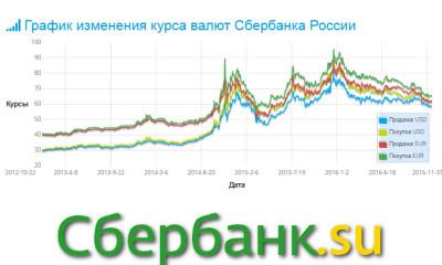 Выгодно обменять валюту в Сбербанке